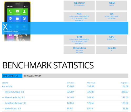 Nokia X benchmark results
