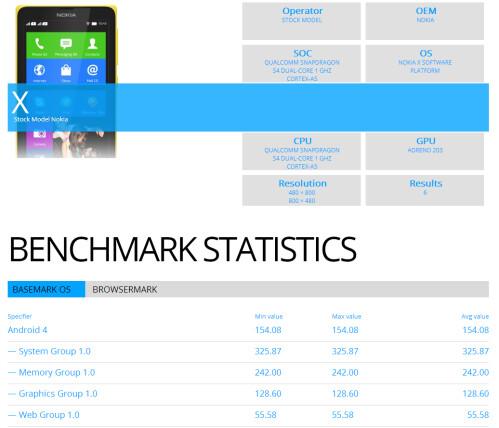 Nokia X benchmark results