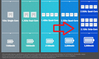 Earlier version of Samsung's infographic included details on octa-core powered variant of the Samsung Galaxy S5