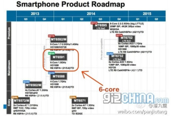 MediaTek 2014 roadmap leaks, hexa-core and QHD-capable octa-core chipsets in tow