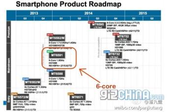MediaTek 2014 roadmap leaks, hexa-core and QHD-capable octa-core chipsets in tow