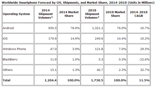 IDC: Nearly 1 billion Android smartphones may be shipped this year, plus 180 million iPhones and 47 million Windows Phones