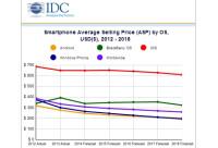 Worldwide-smartphone-shipping-forecast-Android-iOS-Windows-Phone-BlackBerry-2.jpg