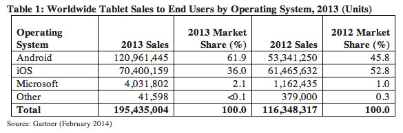 Apple's tablet market share drops in 2013, Android and Samsung on the rise