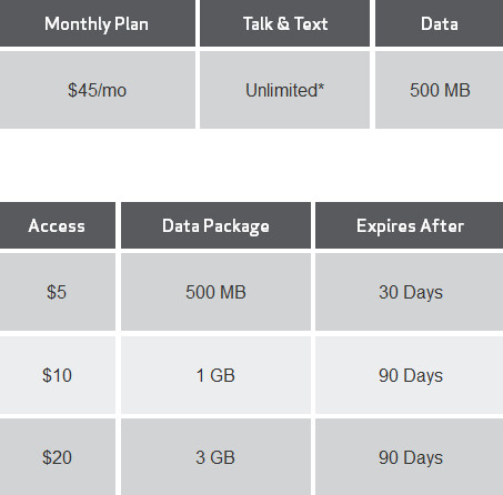 Verizon's new Allset plan for pre-paid smartphone, and the new Bridge Data - Verizon adds rollover data and more, to its revised pre-paid smartphone plan