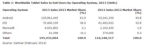 Android takes the top spot in tablet sales for the first time