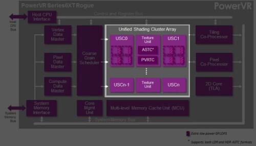 Imagination PowerVR GX6650 Rogue details unveiled