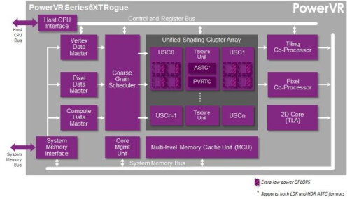 Imagination PowerVR GX6650 Rogue details unveiled