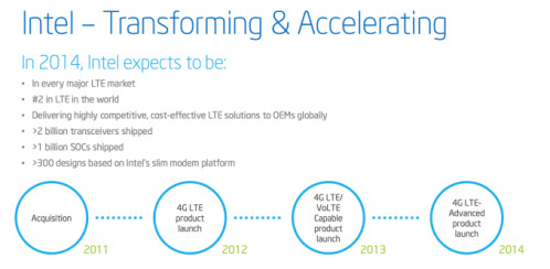 Intel unveils its mobile roadmap for 2014