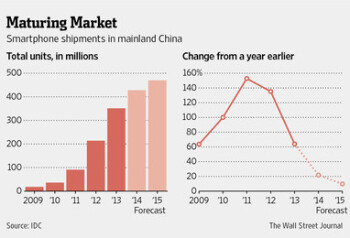 Chinese smartphone market to mature, annual growth expected to slow down by 2015