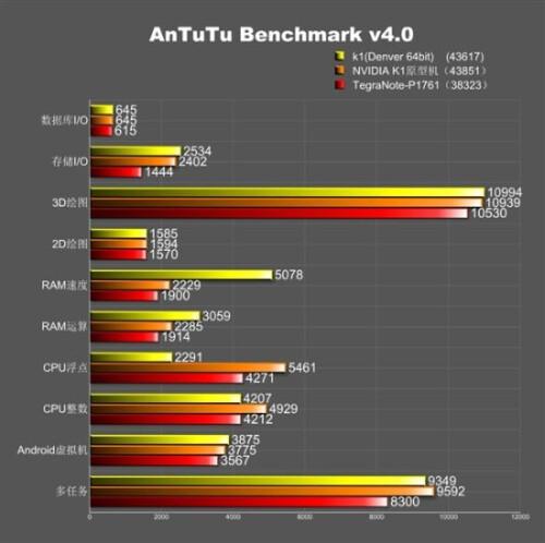 Nvidia K1 Denver benchmarked