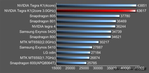 Nvidia K1 Denver benchmarked