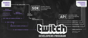 Twitch mobile SDK released, streaming for mobile games to arrive soon