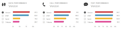 RootMetrics says Verizon wins its overall award as best U.S. mobile carrier