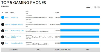 Nokia Lumia 1520 bests Samsung Galaxy S5 in gaming benchmark test