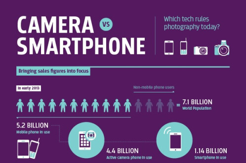 Camera vs. Smartphone: Infographic shares the impact our smartphones have had on regular cameras