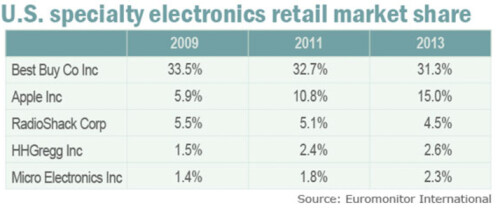 Apple Stores picks up market share in electronics