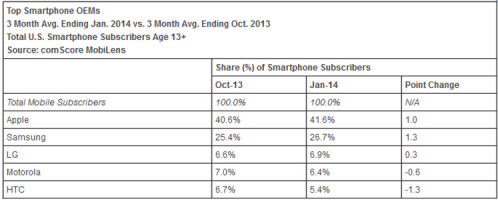 Latest comScore report has Windows Phone on top of BlackBerry