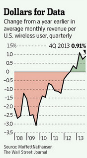 The average wireless bill in the U.S. rose .9% in Q4 from the prior year - Wireless invoices rise in the U.S.