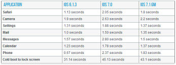 The iPhone 4 is significantly faster under the latest iOS 7.1 update