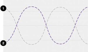 Active noise cancellation – the noise sound wave (1) is cancelled out with an inverted noise sound wave (2) - The Sony Xperia Z2 comes with built-in active noise cancellation. Here is how it works