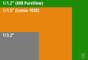 Lumia 1020 camera sensor size vs the average phone sensor size