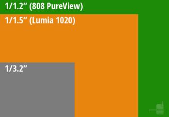 Lumia 1020 camera sensor size vs the average phone sensor size