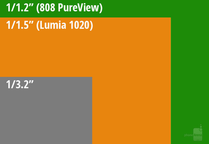 Lumia 1020 camera sensor size vs the average phone sensor size - Would you mind if Android flagships were thicker, but housed larger camera sensors?