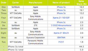 Apple iPhone 5s continues to be the top selling smartphone in Japan