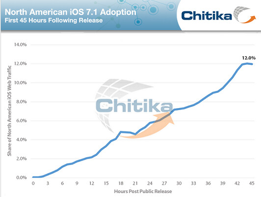 Apple's latest iOS build is found on 17.9% of North American iOS web traffic - iOS 7.1 gets 17.9% adoption rate after three days
