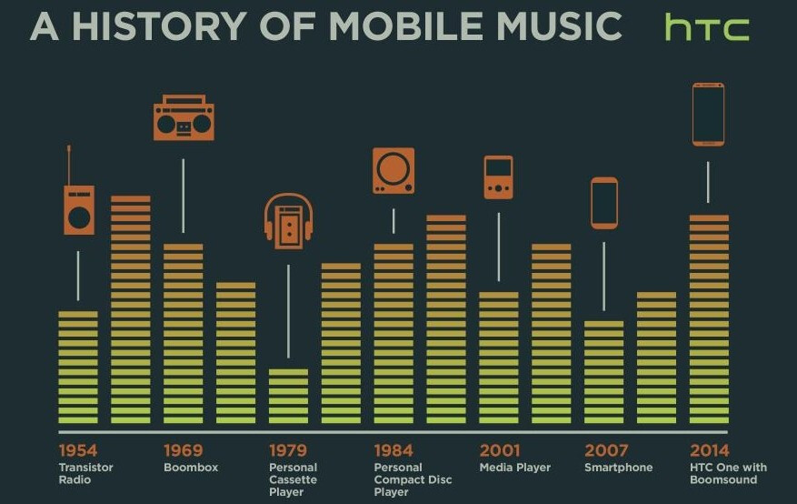 HTC suggests that its All New One has a place in the history of mobile music