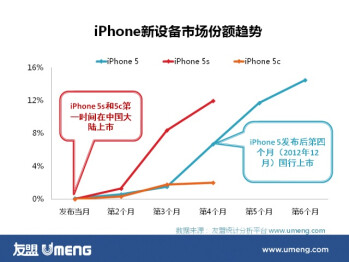 iPhone 5c not gaining traction in China