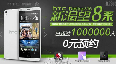 HTC celebrates pre-orders of 1 million units of the HTC Desire 816 - HTC Desire 816 also garners 1 million pre-orders in China...or did it?