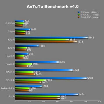 AnTuTu Benchmark score of 28,091 for the $161 phablet
