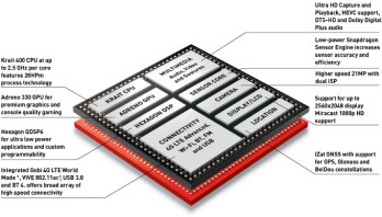 Qualcomm Snapdragon 801 adds higher clock speeds, and faster flash memory support