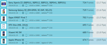 Snapdragon 801 devices pushed the iPhone 5s away from the graphics rendering top spot