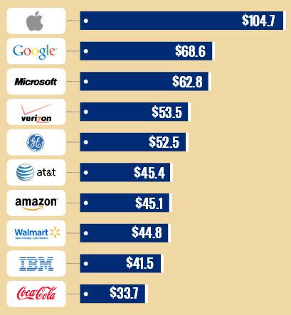 Top Ten U.S. companies based on brand value (in billions) - Top four U.S. corporations based on brand-value: Apple, Google, Microsoft and Verizon
