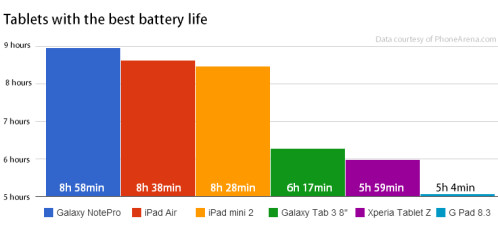 Tablets with the best battery life
