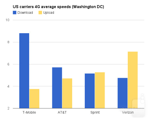 4G speed comparison