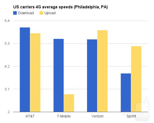 4G speed comparison