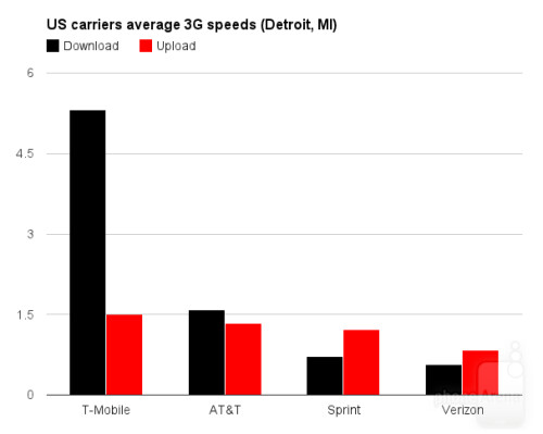3G speed comparison
