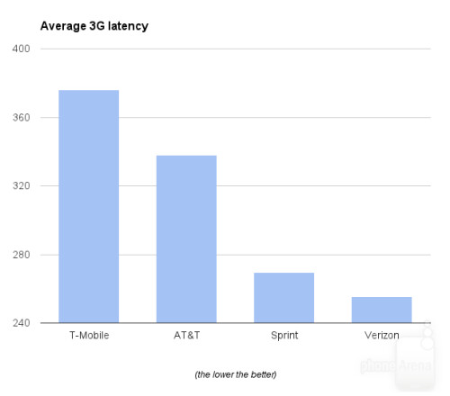 Average US latency speeds