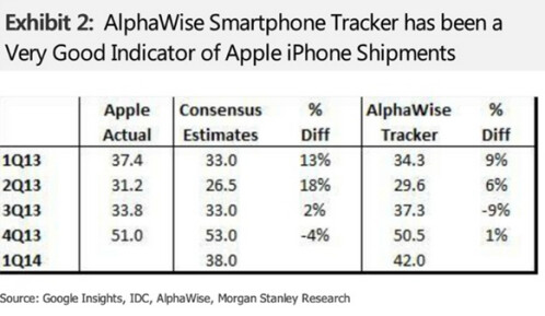 Demand for Apple iPhone in Q1 outweighs supply