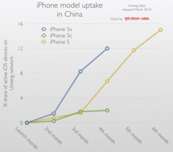 iPhone adoption rate in China