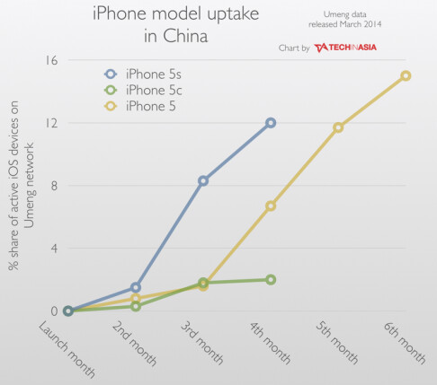 iPhone adoption rate in China - A million iPhones sold by China Mobile up until now, far from predicted amounts