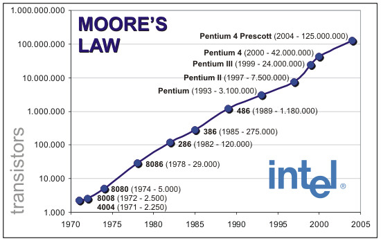 Moore's Law has been valid since it was first formulated in 1965 - Moore's Law is coming to an end