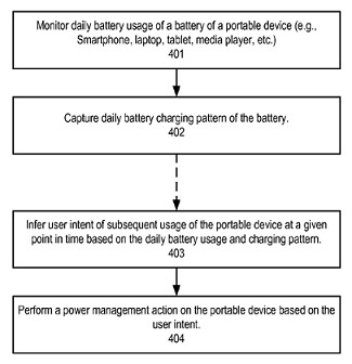 Apple's patent application would allow for long-term budgeting of the battery on the Apple iPhone - Apple patent application could some day help improve the battery life on the Apple iPhone