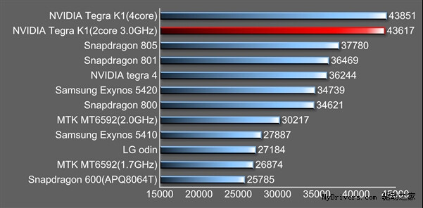 AnTuTu scores of NVIDIA Tegra K1 reference platforms, compared with popular chipsets - Silicon warriors: Snapdragon 801 vs NVIDIA Tegra K1
