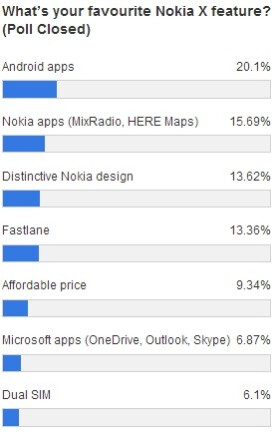Android (and its apps) - that's the best thing about the Nokia X according to a recent poll