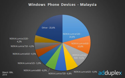 Windows Phone Statistics